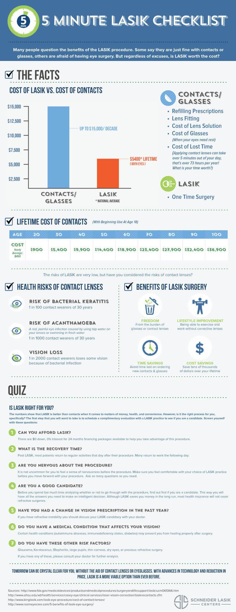 5-Minute LASIK Checklist
